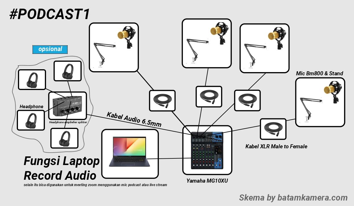 Skema Alur Alat Podcast Pake Mixer Audio
