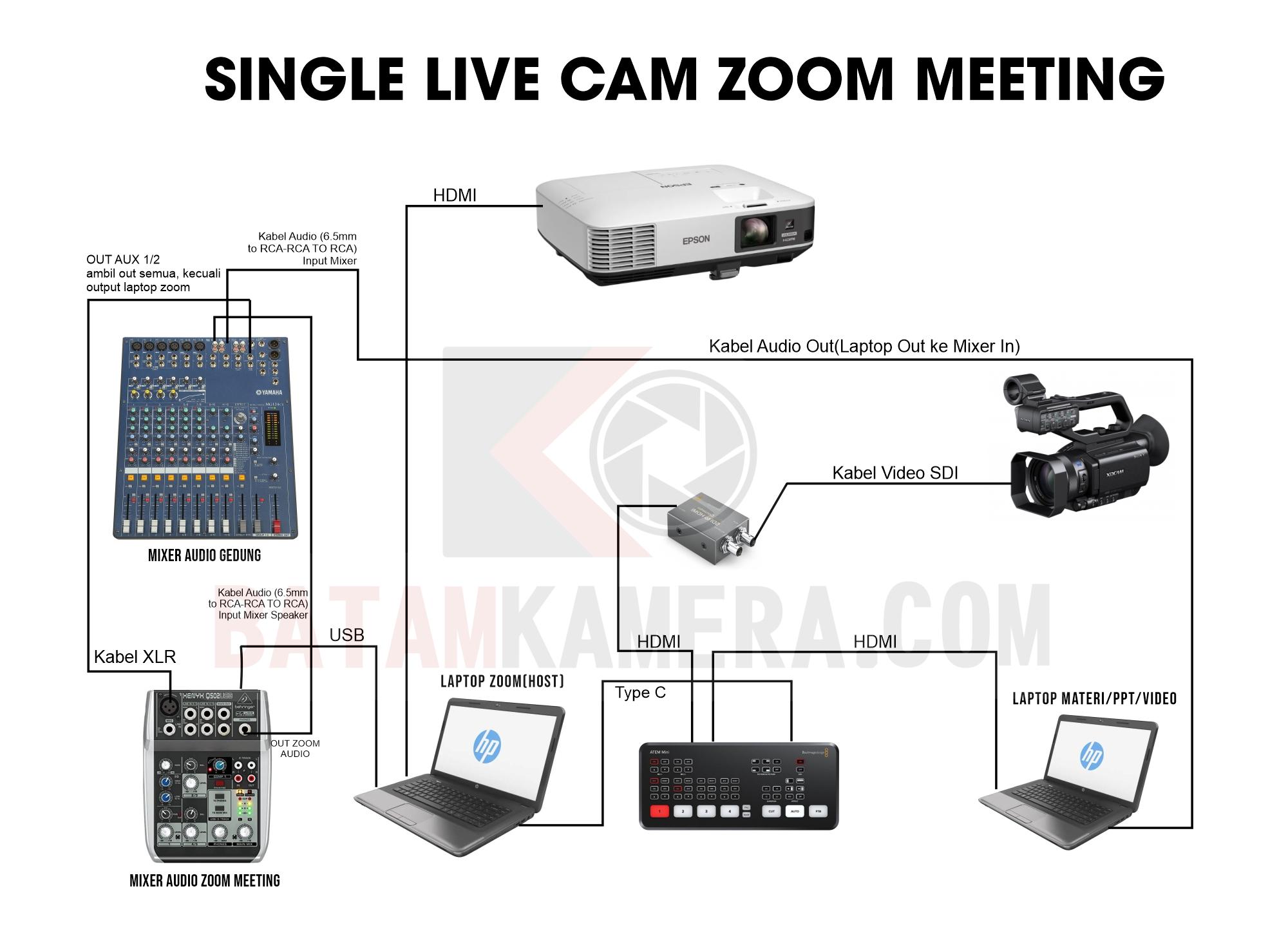 Skema Kamera Camcorder Blackmagic Atem Mini Live Zoom Meeting Professional
